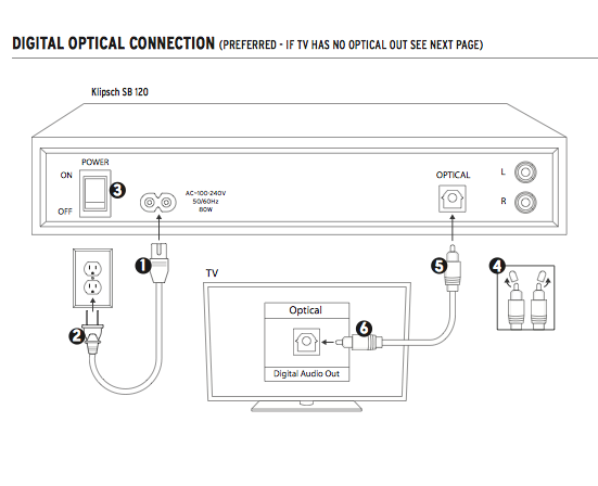 Digital Optical Connection